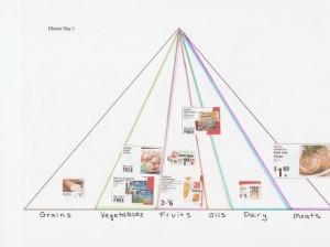 Grocery Pyramid