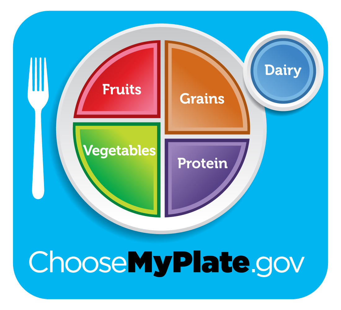 Choose MyPlate Lessons, Worksheets, Activities